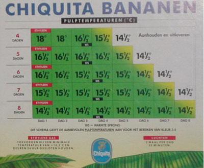 Рекомендуемые температуры в процессе газации (дозаривания) бананов
